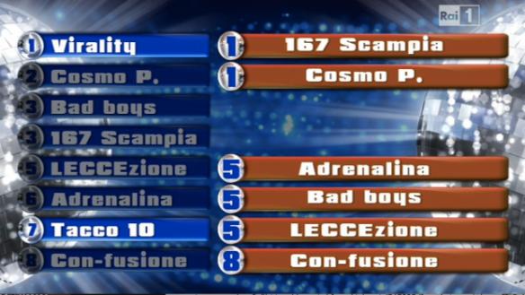 La classifica finale
